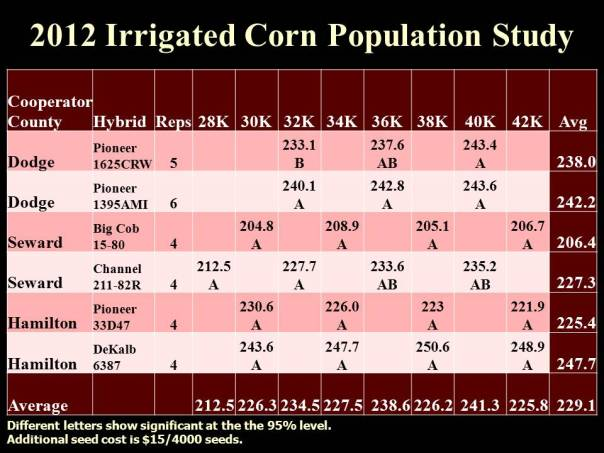 2012 Irrigated On-farm Corn Population Study-UNL