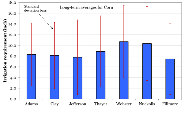 Figure 3. Standard deviation (inch) of gross irrigation requirement (GIR) for corn in seven LBNRD counties. The standard deviation values were calculated for the period from 1986-2015.