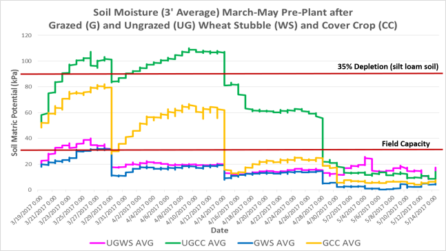 March-May pre-plant moisture Herz