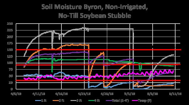 Byron 5-10-18