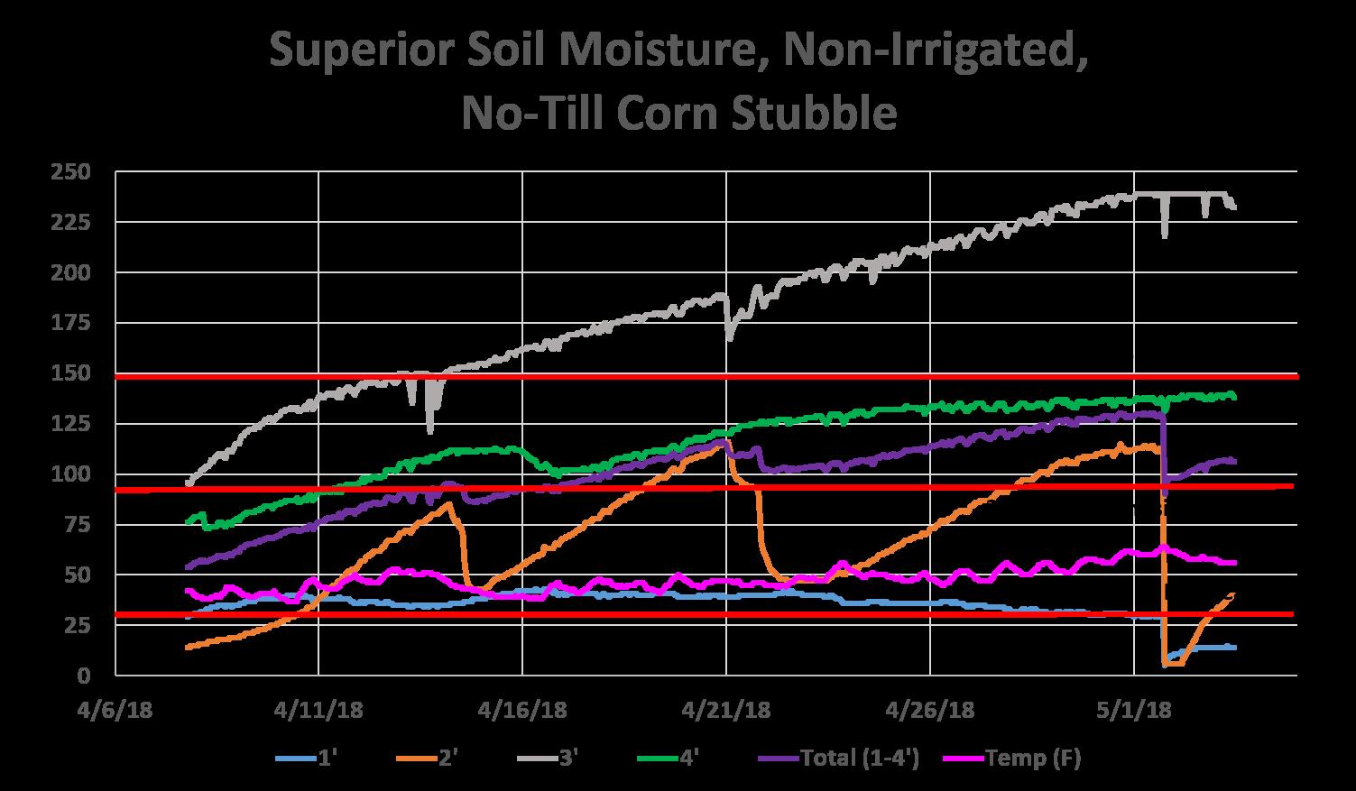 Superior 5-3-18