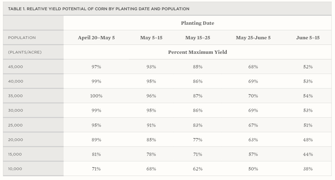 Corn Plant Date-Stand Count-Yield Chart