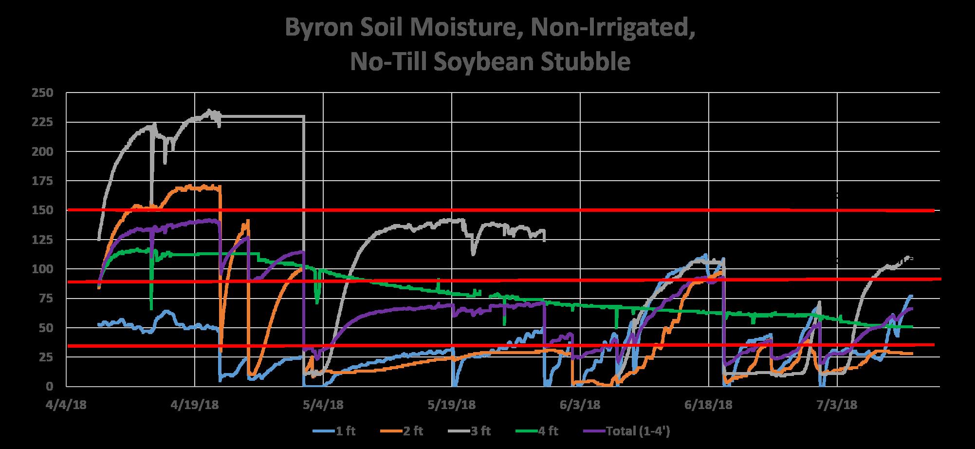 Byron 7-11-18