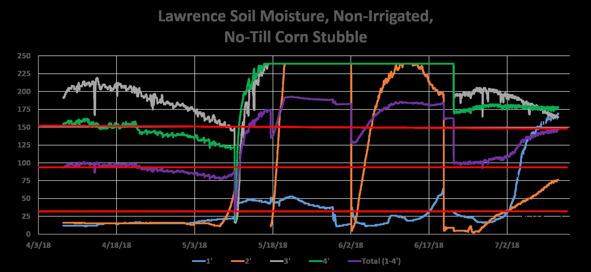 Lawrence 7-11-18 Corn