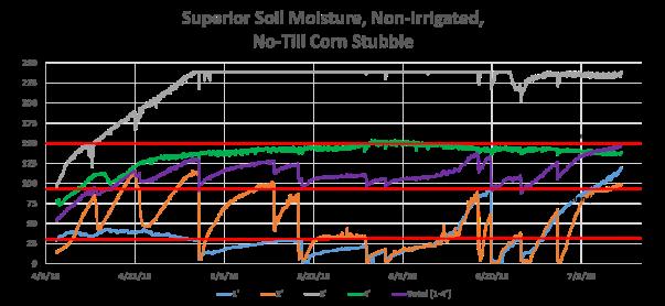 Superior 7-11-18
