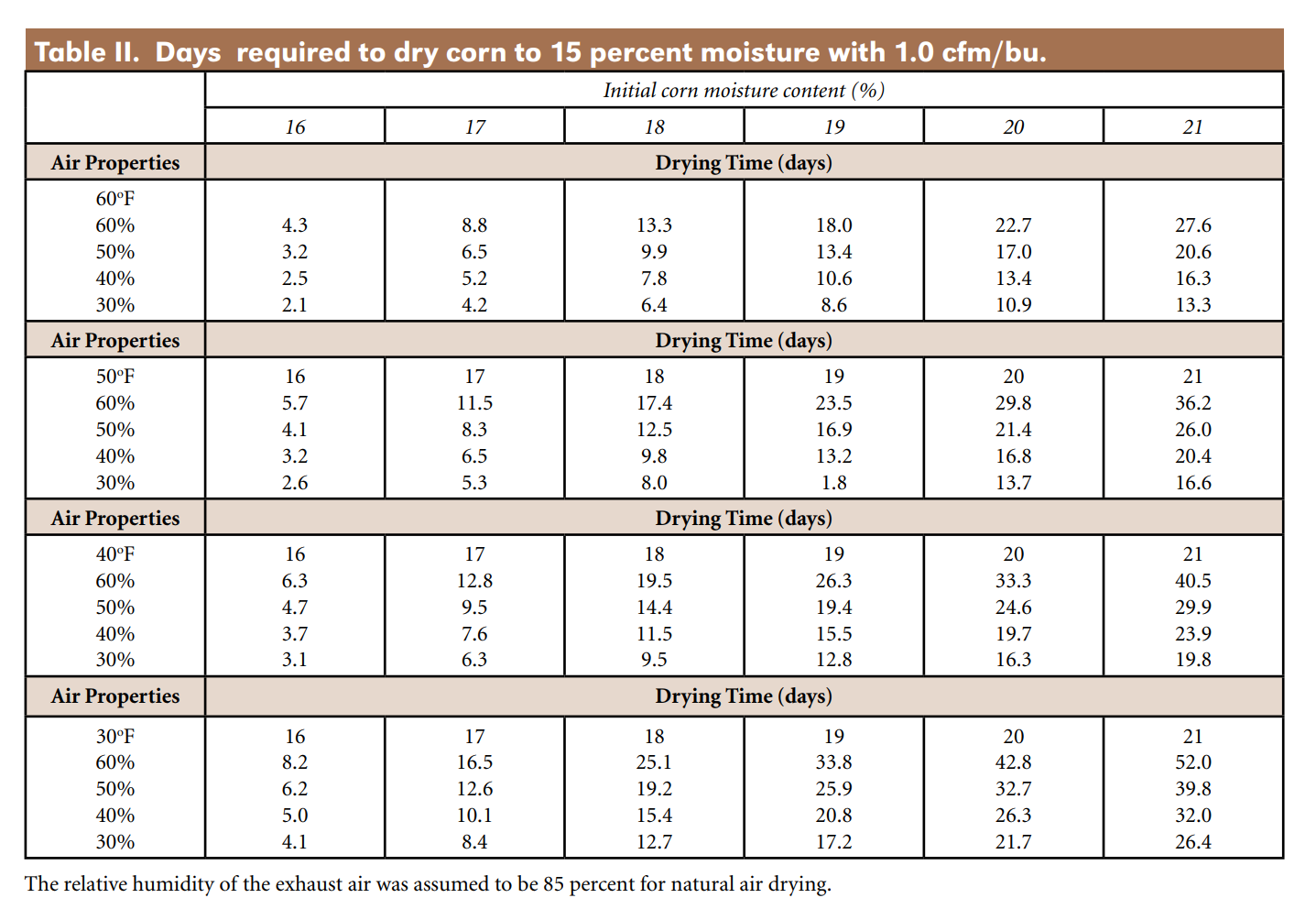 Days required to dry corn to 15 percent moisture with 1.0 cfm per bu. UNL EC