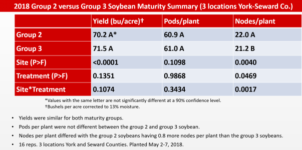 2018 soy maturity data.PNG