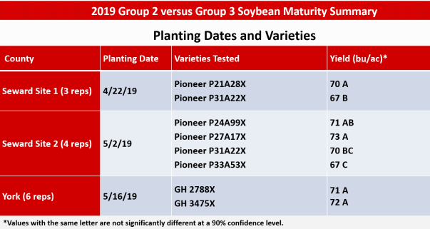 2019 soy maturity data.PNG