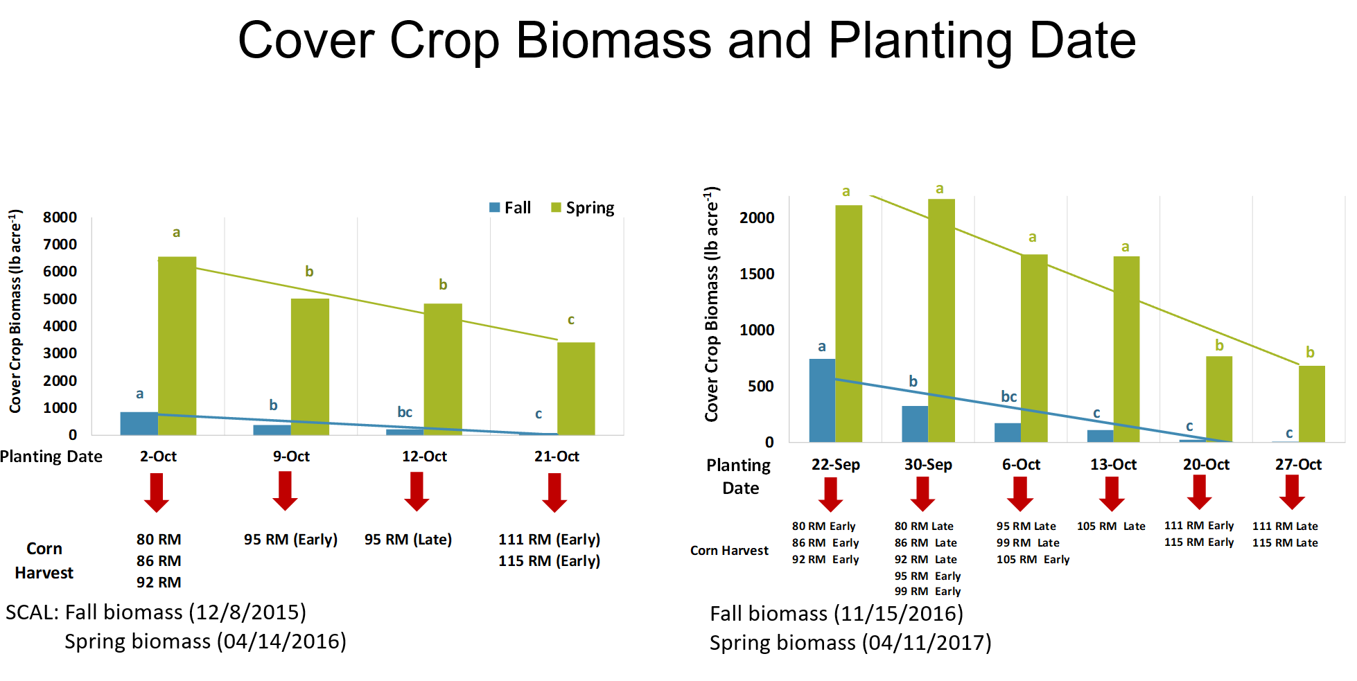 SCAL cover crop biomass.PNG